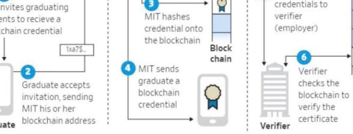 La #blockchain pour lutter contre les fauxCV